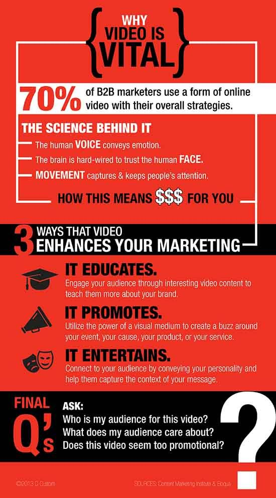 how to use video content for your blog